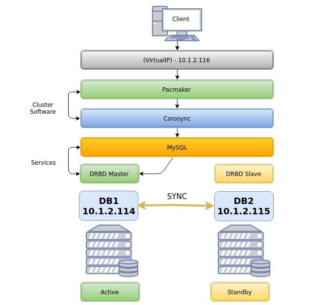 DRBD + Pacemaker & Cor... | Wiki as a Service